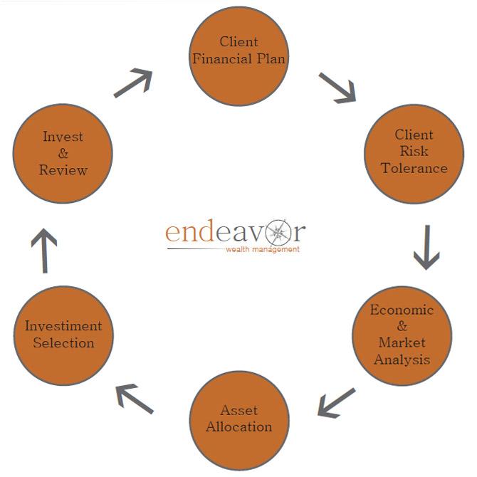 Investment Process Endeavor Wealth Management